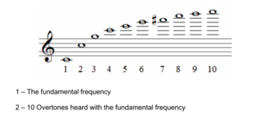 The overtones within a flute note