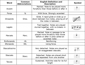 Common examples of articulation in music