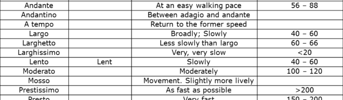 Tempo Markings (speed) and changes of tempo